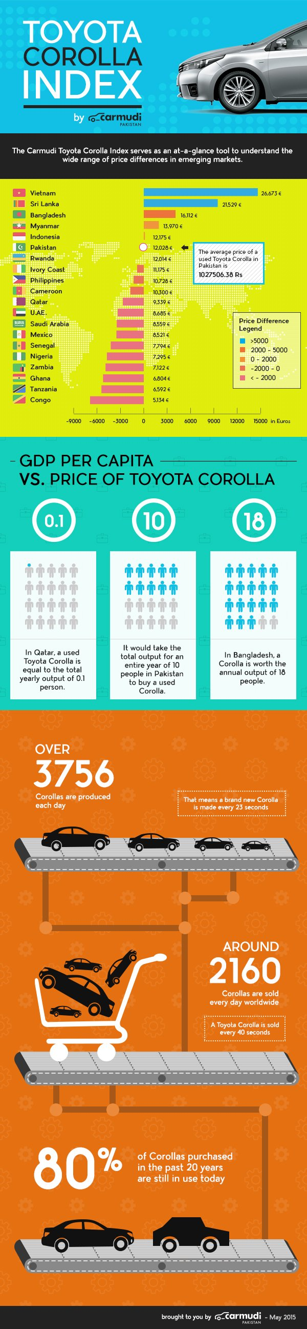 Carmudi's Toyota Corolla Index - Infographic